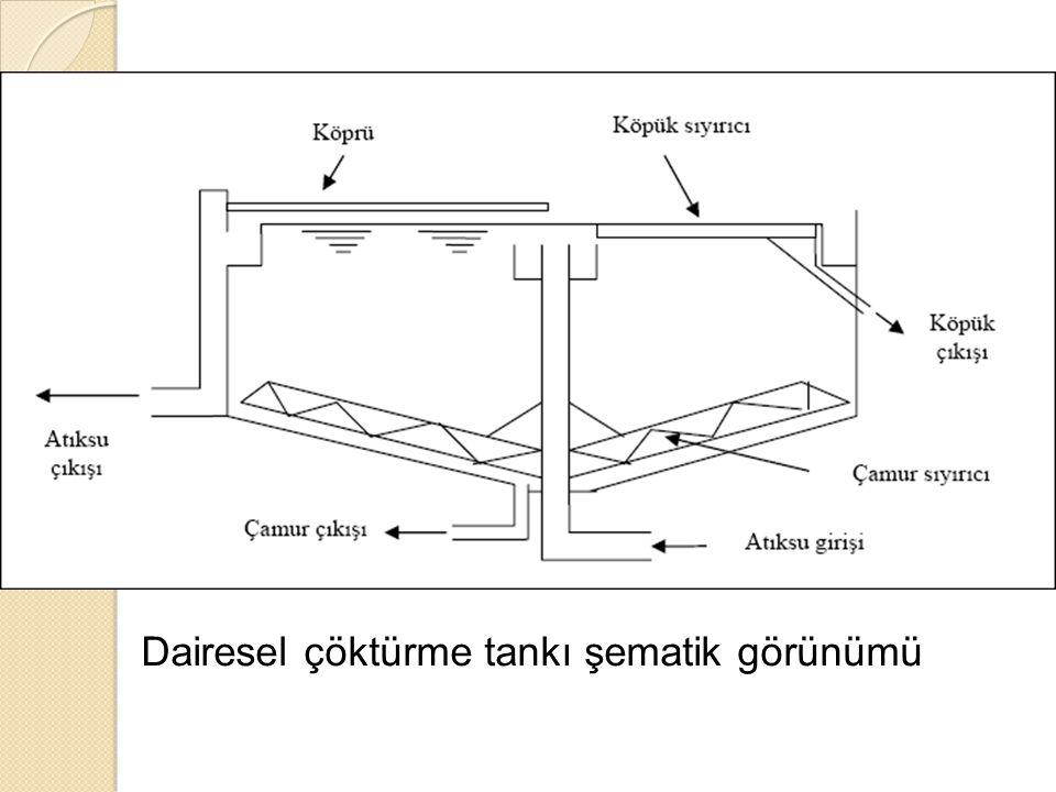 Dairesel çöktürme tankı şematik görünümü