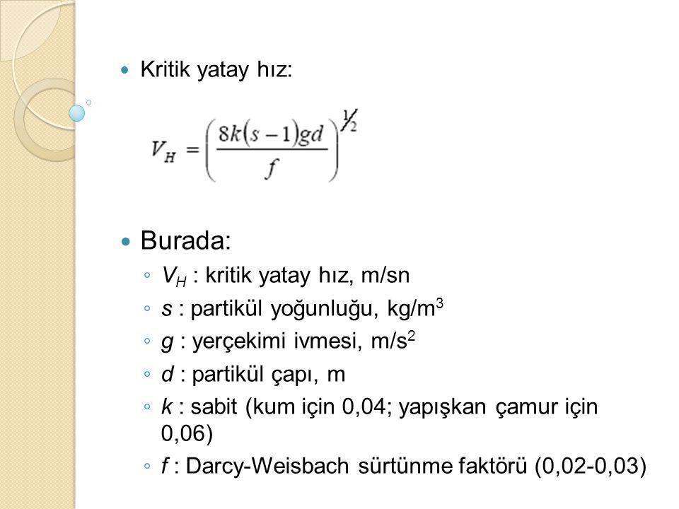 Kritik yatay hız: Burada: ◦ V H : kritik yatay hız, m/sn ◦ s : partikül yoğunluğu, kg/m 3 ◦ g : yerçekimi ivmesi, m/s 2 ◦ d : partikül çapı, m ◦ k : s