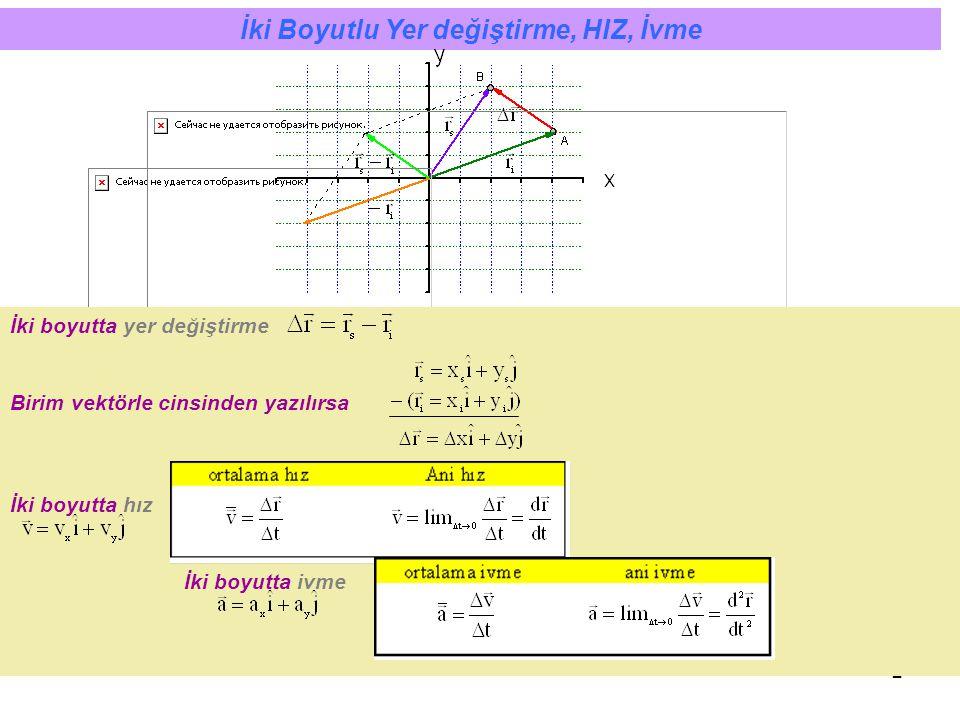 2 İki Boyutlu Yer değiştirme, HIZ, İvme İki boyutta yer değiştirme Birim vektörle cinsinden yazılırsa İki boyutta hız İki boyutta ivme