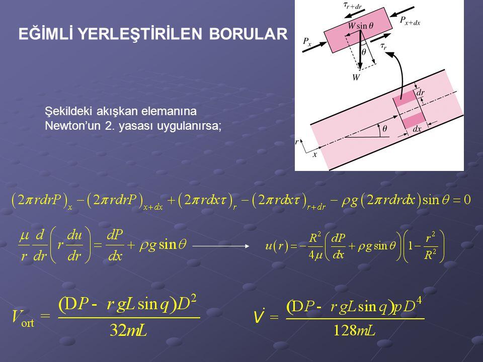 EĞİMLİ YERLEŞTİRİLEN BORULAR Şekildeki akışkan elemanına Newton'un 2. yasası uygulanırsa;