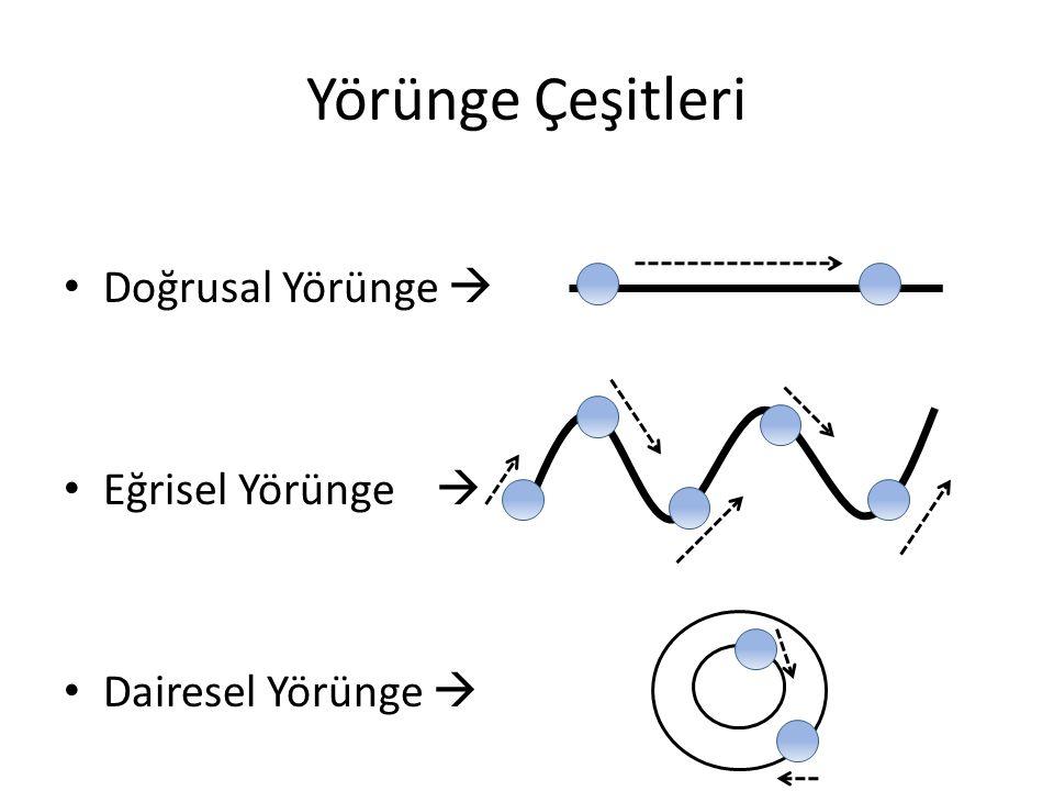 Doğrusal Yörünge Cismin yörüngesi düz ya da doğru şeklinde ise cismin yaptığı hareket düzlemine doğrusal yörünge denir.