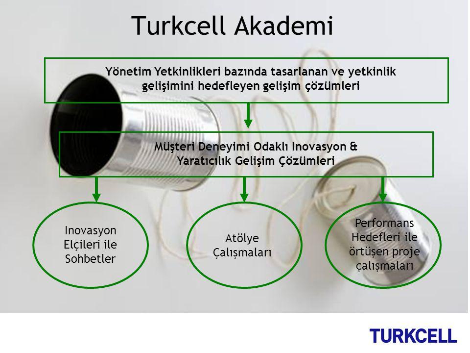 Turkcell Akademi Yönetim Yetkinlikleri bazında tasarlanan ve yetkinlik gelişimini hedefleyen gelişim çözümleri Müşteri Deneyimi Odaklı Inovasyon & Yar