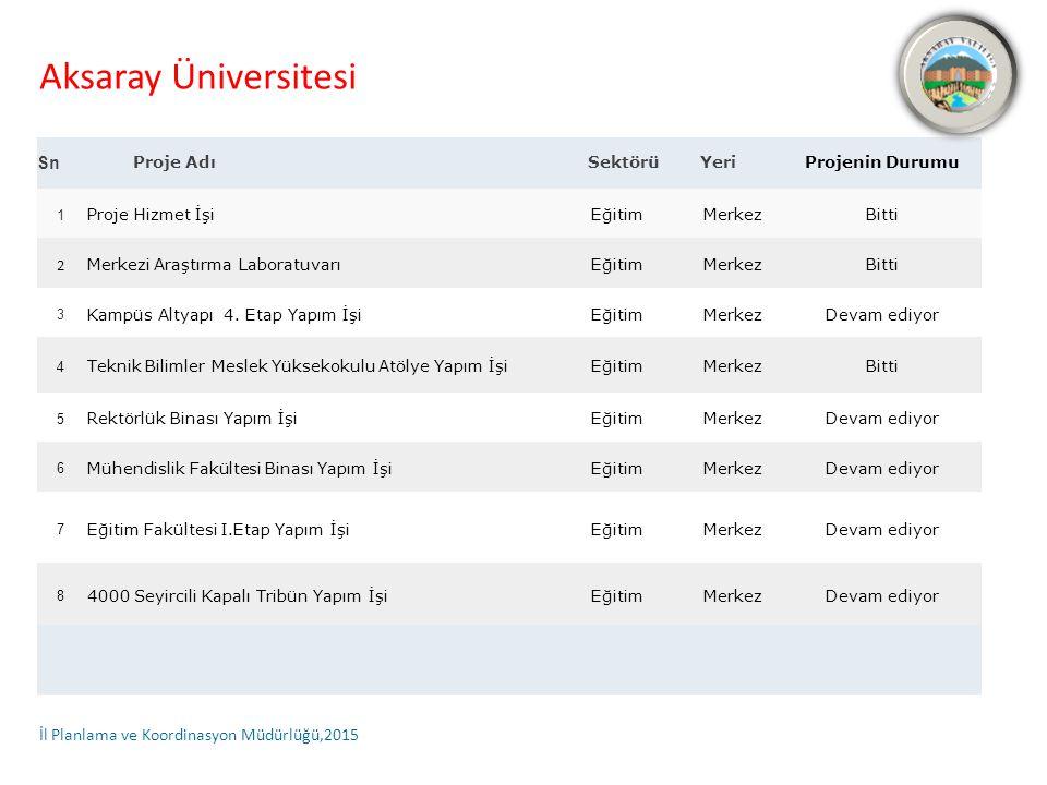 Aksaray Üniversitesi Sn Proje AdıSektörüYeriProjenin Durumu 1 Proje Hizmet İşiEğitimMerkezBitti 2 Merkezi Araştırma LaboratuvarıEğitimMerkezBitti 3 Kampüs Altyapı 4.