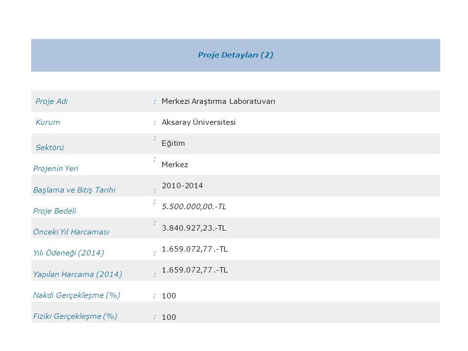 Proje Detayları (2) Proje Adı:Merkezi Araştırma Laboratuvarı Kurum:Aksaray Üniversitesi Sektörü : Eğitim Projenin Yeri : Merkez Başlama ve Bitiş Tarihi: 2010-2014 Proje Bedeli : 5.500.000,00.-TL Önceki Yıl Harcaması : 3.840.927,23.-TL Yılı Ödeneği (2014): 1.659.072,77.-TL Yapılan Harcama (2014): 1.659.072,77.-TL Nakdi Gerçekleşme (%): 100 Fiziki Gerçekleşme (%): 100