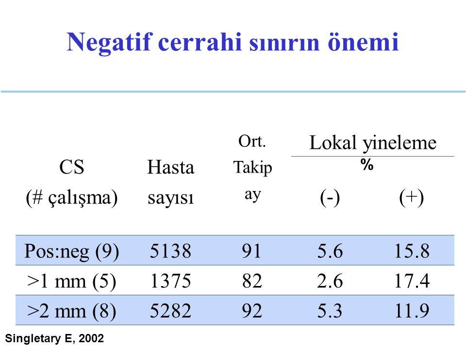 Negatif cerrahi sınırın önemi CS (# çalışma) Hasta sayısı Ort. Takip ay Lokal yineleme (-)(+) Pos:neg (9)5138915.615.8 >1 mm (5)1375822.617.4 >2 mm (8