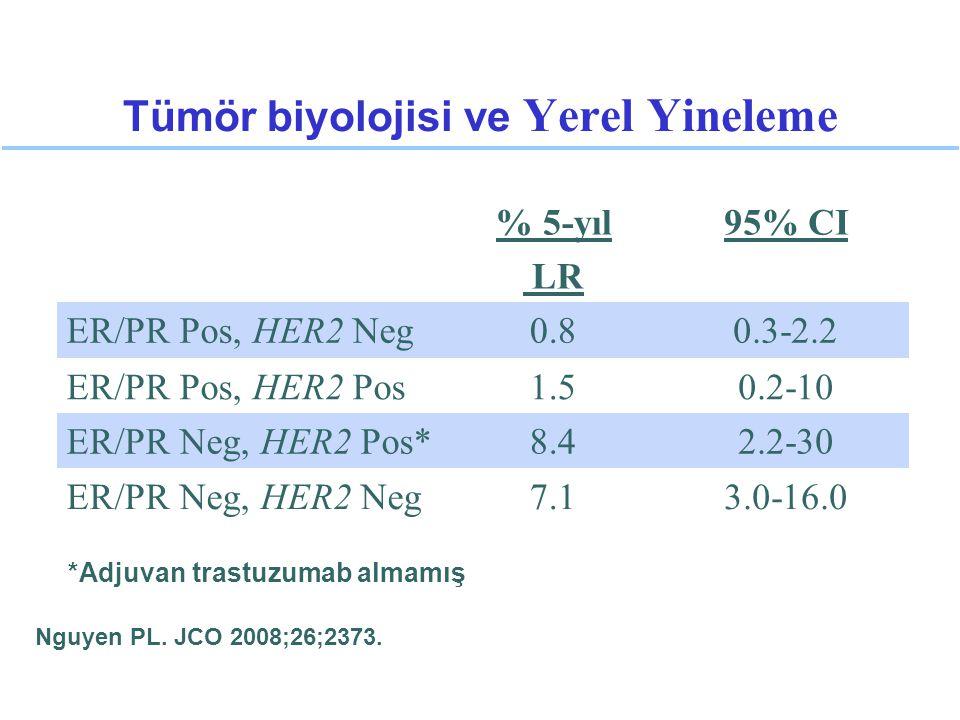 Tümör biyolojisi ve Yerel Yineleme Nguyen PL. JCO 2008;26;2373. % 5-yıl LR 95% CI ER/PR Pos, HER2 Neg0.80.3-2.2 ER/PR Pos, HER2 Pos1.50.2-10 ER/PR Neg
