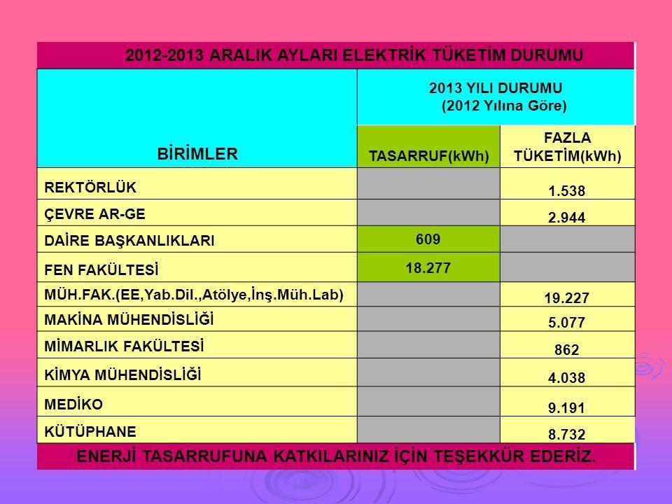 2012-2013 ARALIK AYLARI ELEKTRİK TÜKETİM DURUMU BİRİMLER 2013 YILI DURUMU (2012 Yılına Göre) TASARRUF(kWh) FAZLA TÜKETİM(kWh) REKTÖRLÜK 1.538 ÇEVRE AR-GE 2.944 DAİRE BAŞKANLIKLARI 609 FEN FAKÜLTESİ 18.277 MÜH.FAK.(EE,Yab.Dil.,Atölye,İnş.Müh.Lab) 19.227 MAKİNA MÜHENDİSLİĞİ 5.077 MİMARLIK FAKÜLTESİ 862 KİMYA MÜHENDİSLİĞİ 4.038 MEDİKO 9.191 KÜTÜPHANE 8.732 ENERJİ TASARRUFUNA KATKILARINIZ İÇİN TEŞEKKÜR EDERİZ.