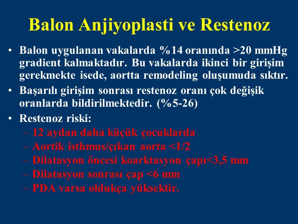 Balon Anjiyoplasti ve Restenoz Balon uygulanan vakalarda %14 oranında >20 mmHg gradient kalmaktadır. Bu vakalarda ikinci bir girişim gerekmekte isede,