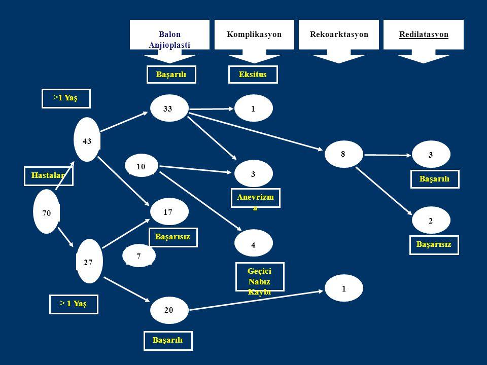 Balon Anjioplasti KomplikasyonRekoarktasyonRedilatasyon BaşarılıEksitus 33 43 70 27 20 7 10 17 1 3 4 8 1 3 2 >1 Yaş Hastalar > 1 Yaş Başarılı Başarısı