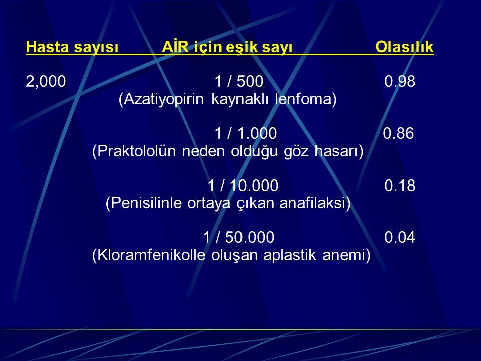 Hasta sayısı AİR için eşik sayı Olasılık 2,000 1 / 500 0.98 (Azatiyopirin kaynaklı lenfoma) 1 / 1.000 0.86 (Praktololün neden olduğu göz hasarı) 1 / 10.000 0.18 (Penisilinle ortaya çıkan anafilaksi) 1 / 50.000 0.04 (Kloramfenikolle oluşan aplastik anemi)