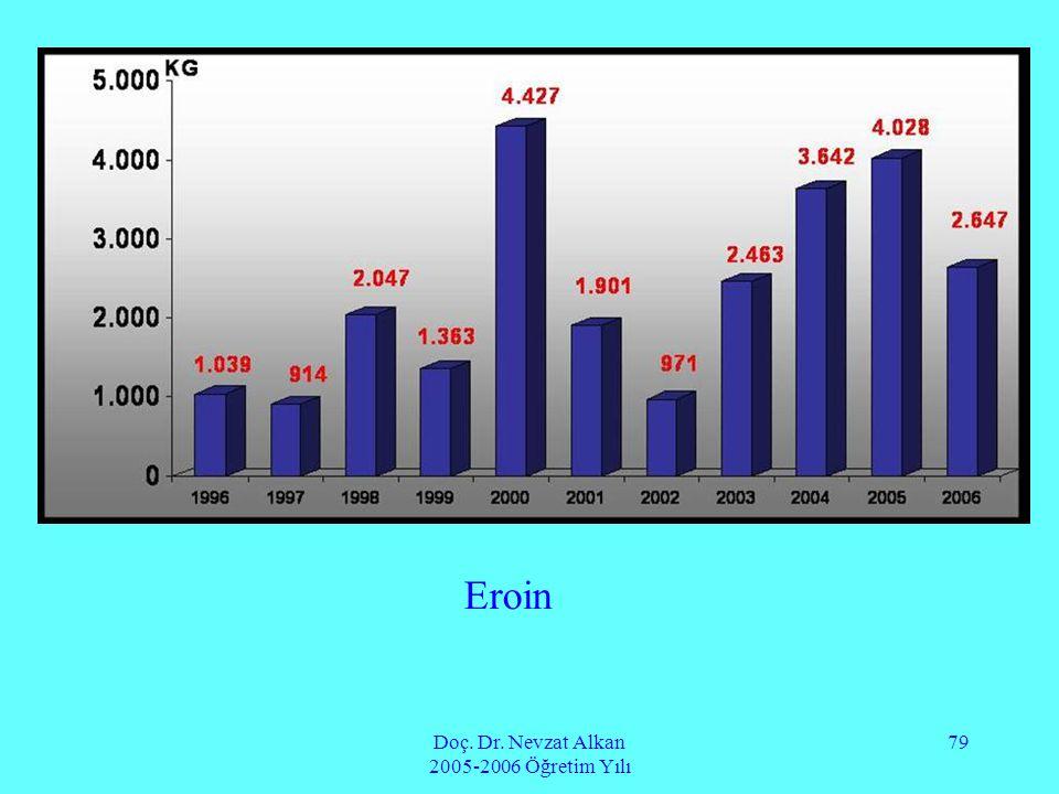 Doç. Dr. Nevzat Alkan 2005-2006 Öğretim Yılı 79 Eroin
