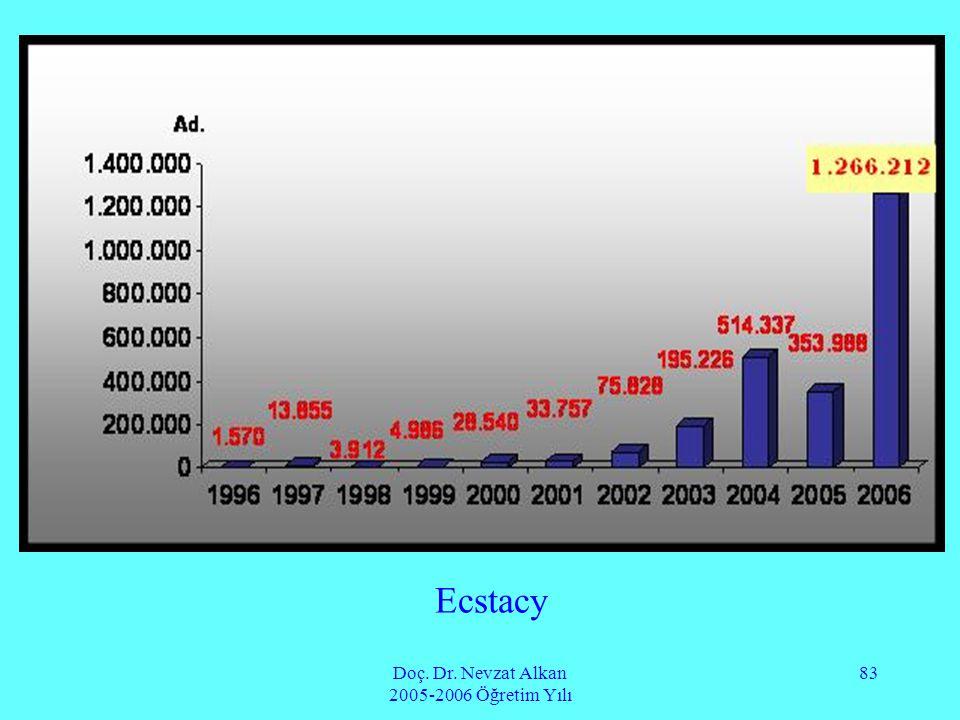 Doç. Dr. Nevzat Alkan 2005-2006 Öğretim Yılı 83 Ecstacy