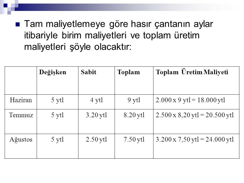 Tam maliyetlemeye göre hasır çantanın aylar itibariyle birim maliyetleri ve toplam üretim maliyetleri şöyle olacaktır: DeğişkenSabitToplamToplam Üreti
