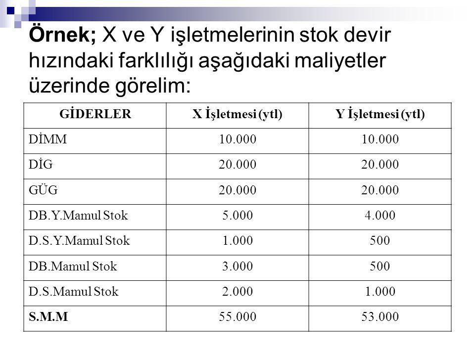 Örnek; X ve Y işletmelerinin stok devir hızındaki farklılığı aşağıdaki maliyetler üzerinde görelim: GİDERLERX İşletmesi (ytl)Y İşletmesi (ytl) DİMM10.