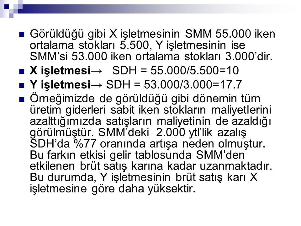Görüldüğü gibi X işletmesinin SMM 55.000 iken ortalama stokları 5.500, Y işletmesinin ise SMM'si 53.000 iken ortalama stokları 3.000'dir. X işletmesi→