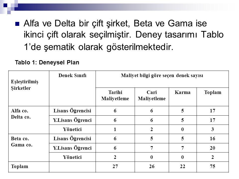 Alfa ve Delta bir çift şirket, Beta ve Gama ise ikinci çift olarak seçilmiştir. Deney tasarımı Tablo 1'de şematik olarak gösterilmektedir. Tablo 1: De