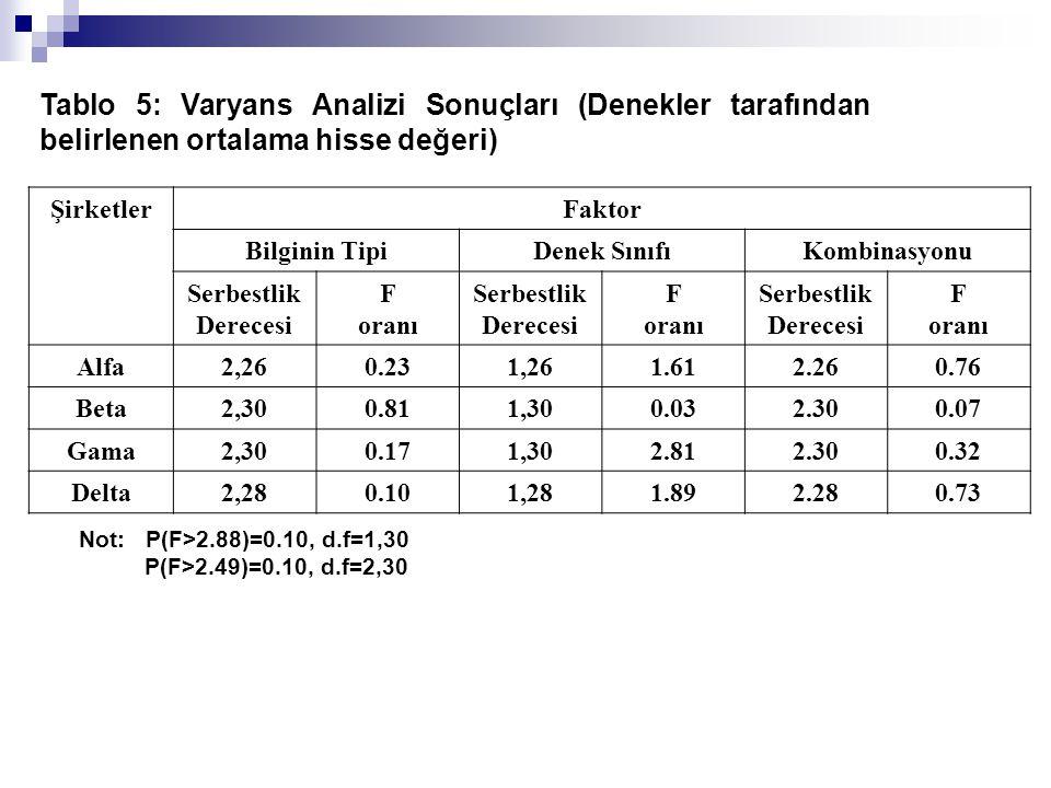 Tablo 5: Varyans Analizi Sonuçları (Denekler tarafından belirlenen ortalama hisse değeri) ŞirketlerFaktor Bilginin TipiDenek SınıfıKombinasyonu Serbes
