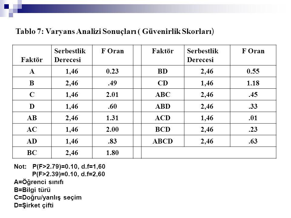 Tablo 7: Varyans Analizi Sonuçları ( Güvenirlik Skorları ) Faktör Serbestlik Derecesi F OranFaktörSerbestlik Derecesi F Oran A1,460.23BD2,460.55 B2,46