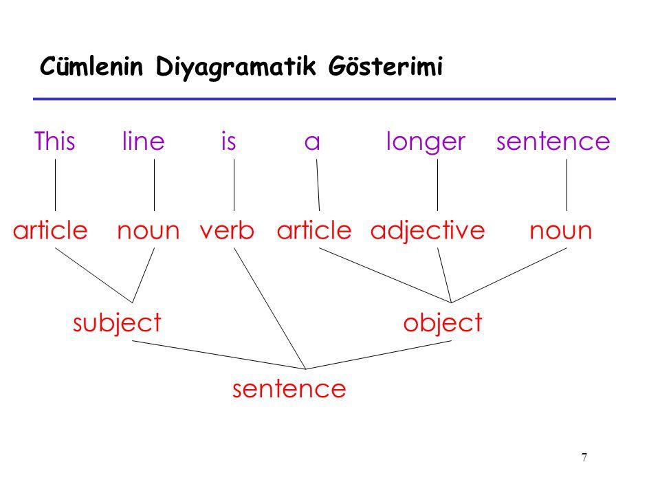 7 Cümlenin Diyagramatik Gösterimi Thislineisalongersentence verbarticlenounarticleadjectivenoun subjectobject sentence