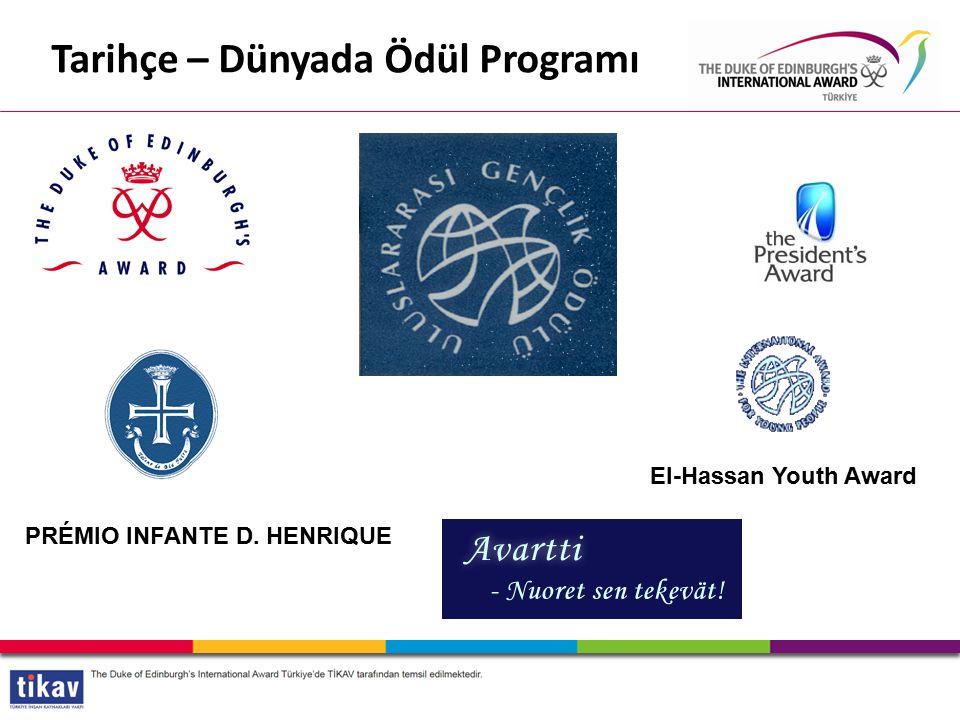 El-Hassan Youth Award PRÉMIO INFANTE D. HENRIQUE Tarihçe – Dünyada Ödül Programı
