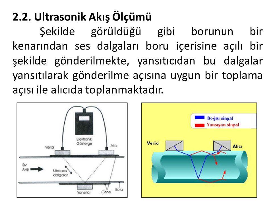 2.2. Ultrasonik Akış Ölçümü Şekilde görüldüğü gibi borunun bir kenarından ses dalgaları boru içerisine açılı bir şekilde gönderilmekte, yansıtıcıdan b