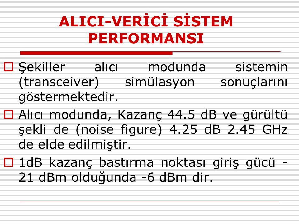 ALICI-VERİCİ SİSTEM PERFORMANSI  Şekiller alıcı modunda sistemin (transceiver) simülasyon sonuçlarını göstermektedir.  Alıcı modunda, Kazanç 44.5 dB
