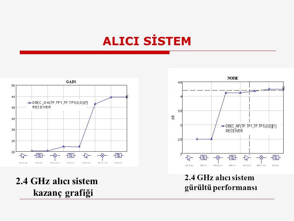 ALICI SİSTEM 2.4 GHz alıcı sistem kazanç grafiği 2.4 GHz alıcı sistem gürültü performansı