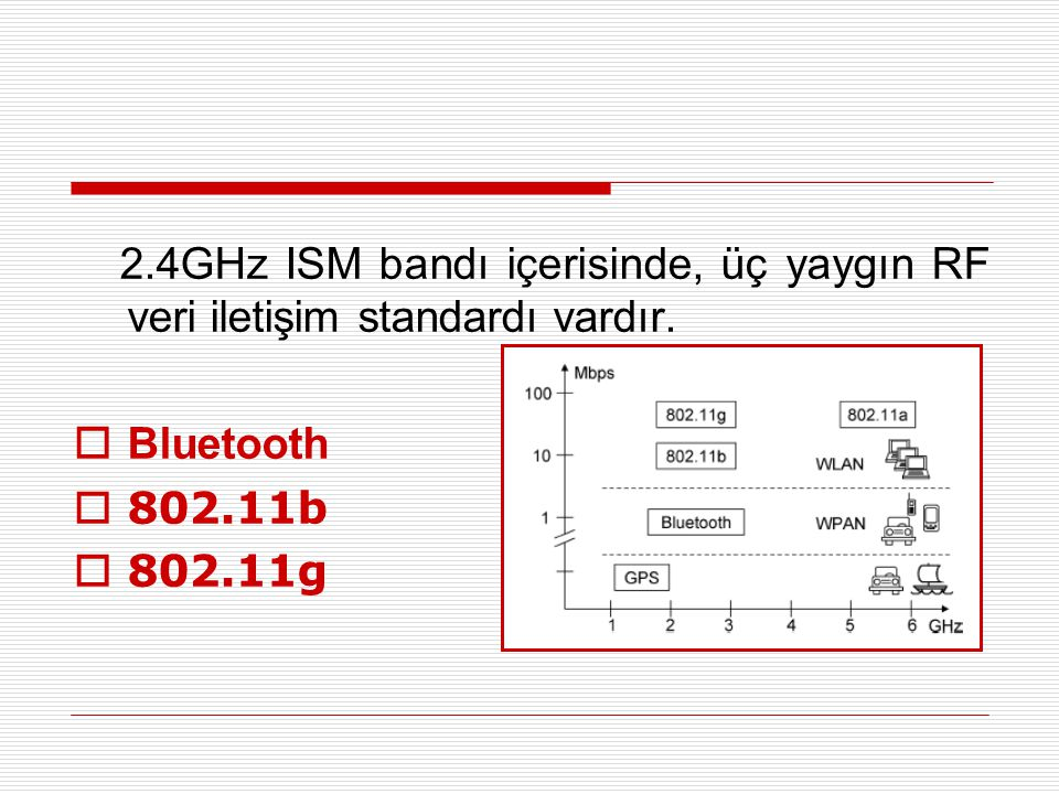 2.4GHz ISM bandı içerisinde, üç yaygın RF veri iletişim standardı vardır.  Bluetooth  802.11b  802.11g
