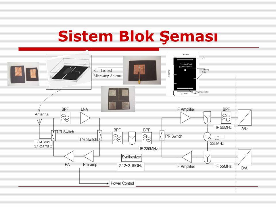 Alıcı-Verici Model Elemanları  Düşük gürültü yükselteçleri  Güç yükselteçleri  Karıştırıcı (Dönüşüm Kazancı, NF, Lineerlik, LO sürücü Seviyesi,DC offset, port VSWR, İzolasyon, güç tüketimi)  Osilatör  Alıcı-verici anahtarları  Mikroşerit hatlar  Yüksek frekans kapasitörleri