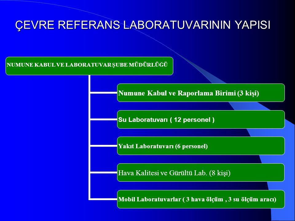 ÇEVRE REFERANS LABORATUVARININ YAPISI NUMUNE KABUL VE LABORATUVAR ŞUBE MÜDÜRLÜĞÜ Numune Kabul ve Raporlama Birimi (3 kişi) Su Laboratuvarı ( 12 personel ) Yakıt Laboratuvarı (6 personel) Hava Kalitesi ve Gürültü Lab.