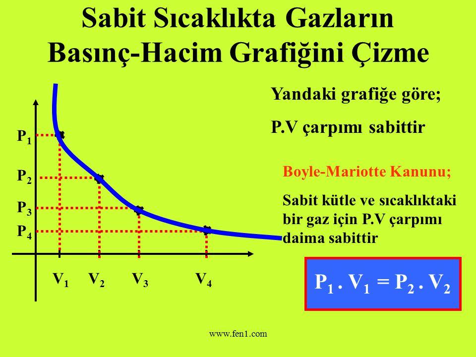 www.fen1.com Sabit Sıcaklıkta Gazların Basınç-Hacim Grafiğini Çizme Yandaki grafikte belirli hacim değerlerini verelim ve basıncın nasıl değiştiğini görelim V1V1 V2V2 V3V3 V4V4 P1P1 P2P2 P3P3 P4P4