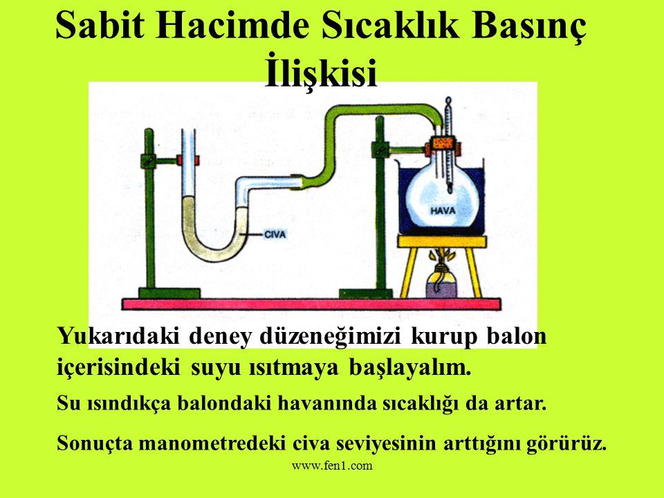 www.fen1.com Örnek Sabit sıcaklıkta basıncı 1 atm, hacmi 5 cm 3 olan gazın hacmi 2,5 cm 3 e düşürülürse basıncı ne olur.