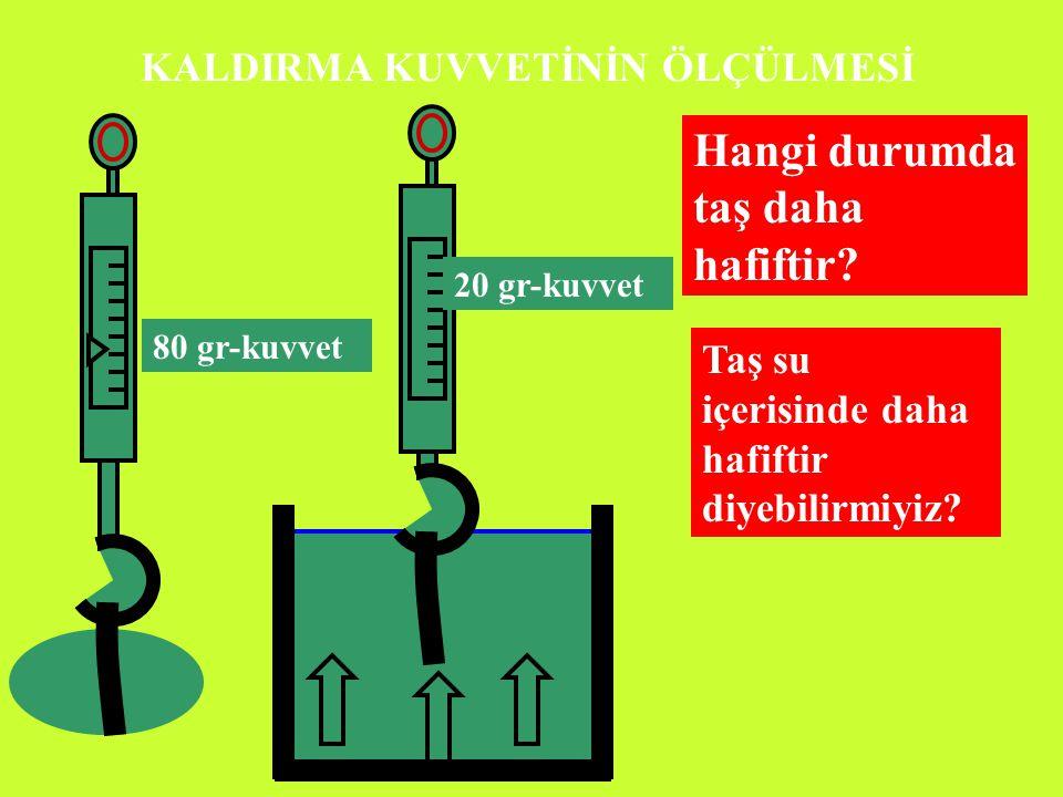 www.fen1.com KALDIRMA KUVVETİNİN ÖLÇÜLMESİ 80 gr-kuvvet 20 gr-kuvvet Şekildeki taşımızın ağırlığını dinamometre ölçelim.