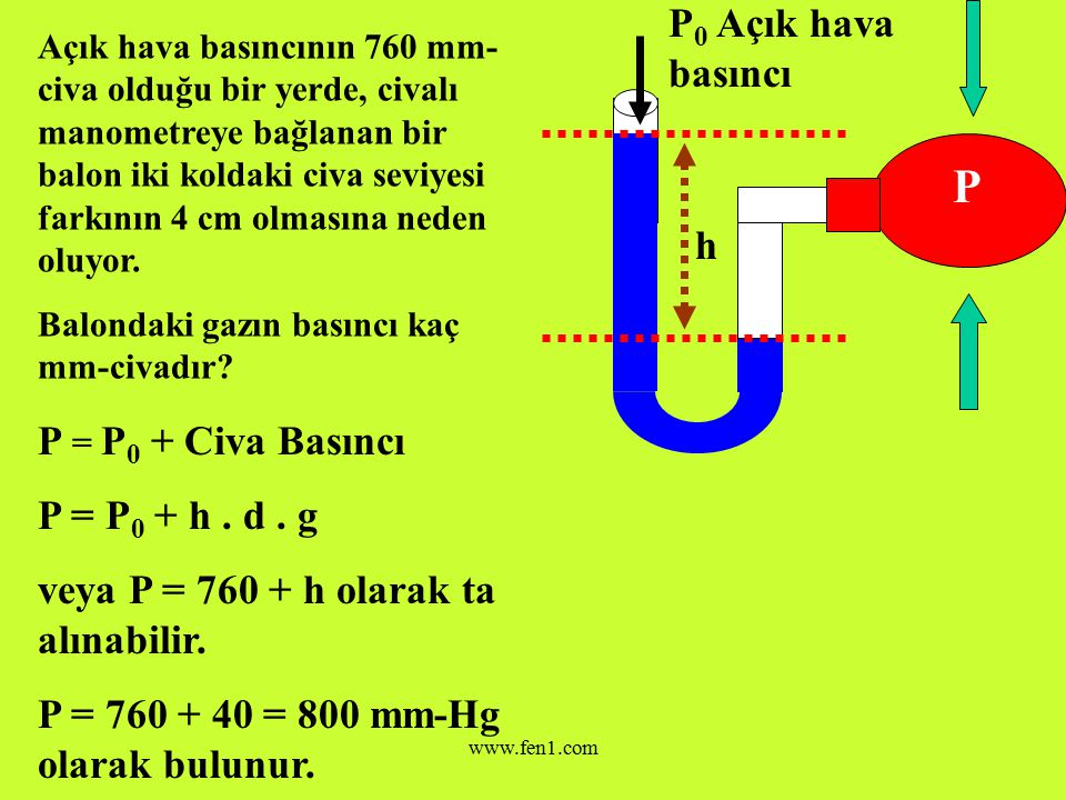 www.fen1.com h P 0 Açık hava basıncı Balon içindeki basınç; P = P 0 + Civa Basıncı P = P 0 + h.