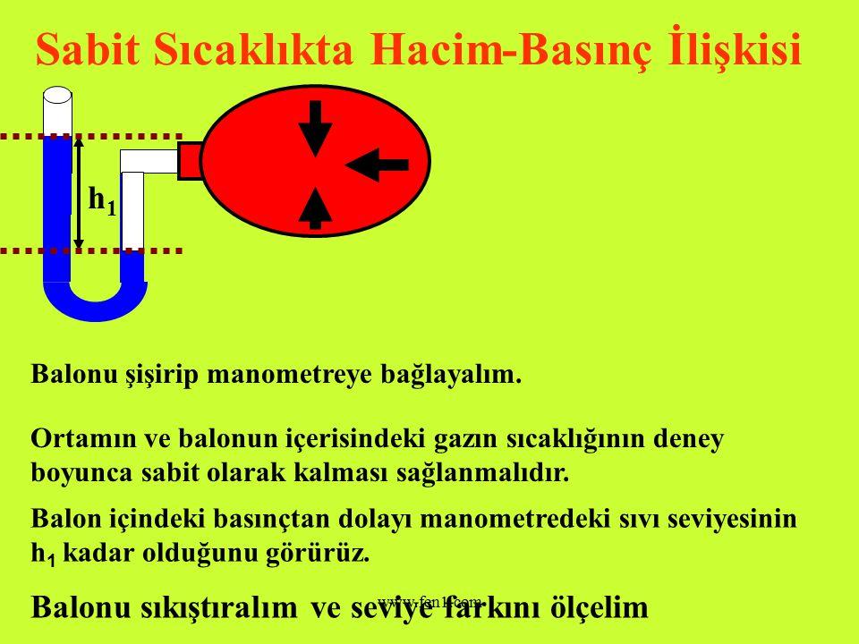 www.fen1.com Hacim-Basınç İlişkisi Bir kabın yüzeylerine içindeki gaz tarafından yapılan basınç, gaz moleküllerinin kabın duvarlarına çarpması ile oluşur.