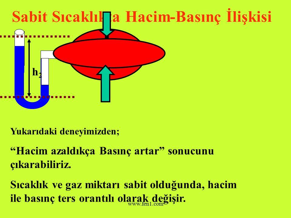 www.fen1.com Sabit Sıcaklıkta Hacim-Basınç İlişkisi Şimdi balonumuzu elimizle sıkıp seviye farkını ölçelim.