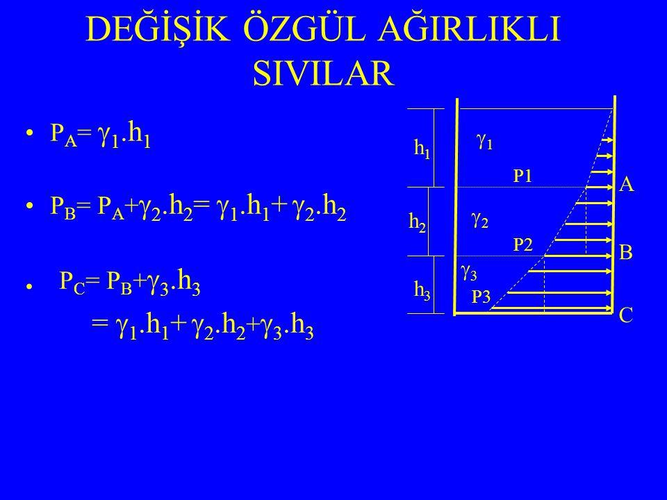 P A =  1.h 1 P B = P A +  2.h 2 =  1.h 1 +  2.h 2. P C = P B +  3.h 3 =  1.h 1 +  2.h 2 +  3.h 3 DEĞİŞİK ÖZGÜL AĞIRLIKLI SIVILAR P1 P2 P3 C B