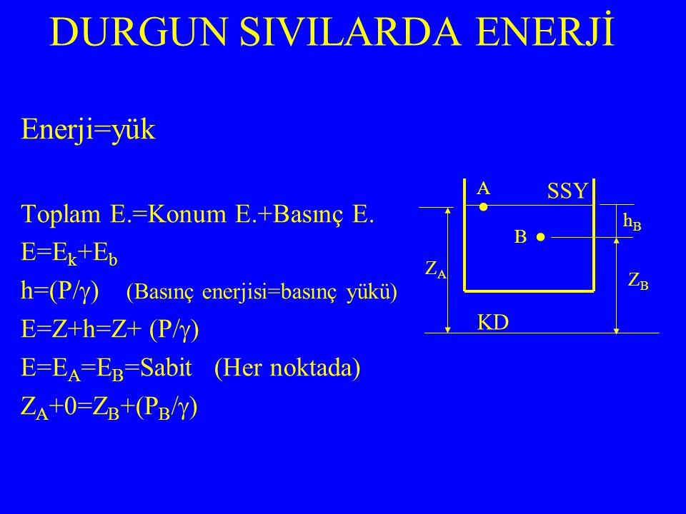 Enerji=yük Toplam E.=Konum E.+Basınç E. E=E k +E b h=(P/  ) (Basınç enerjisi=basınç yükü) E=Z+h=Z+ (P/  ) E=E A =E B =Sabit (Her noktada) Z A +0=Z B