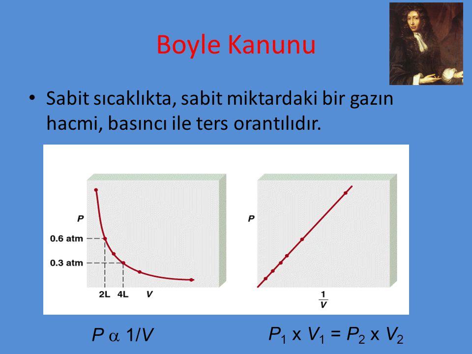 Boyle Kanunu Sabit sıcaklıkta, sabit miktardaki bir gazın hacmi, basıncı ile ters orantılıdır. P 1 x V 1 = P 2 x V 2 P  1/V