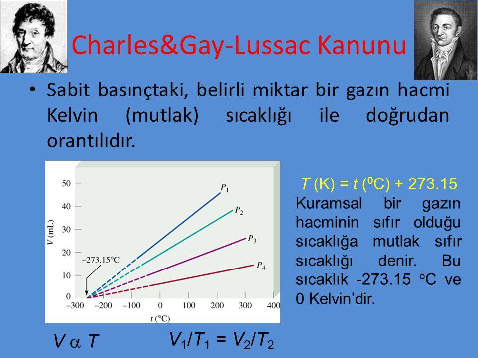 Charles&Gay-Lussac Kanunu Sabit basınçtaki, belirli miktar bir gazın hacmi Kelvin (mutlak) sıcaklığı ile doğrudan orantılıdır. V  TV  T V 1 /T 1 = V