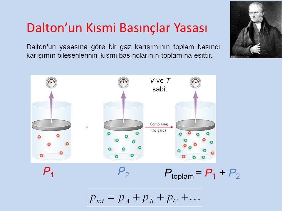 Dalton'un Kısmi Basınçlar Yasası P1P1 P2P2 P toplam = P 1 + P 2 V ve T sabit Dalton'un yasasına göre bir gaz karışımının toplam basıncı karışımın bile