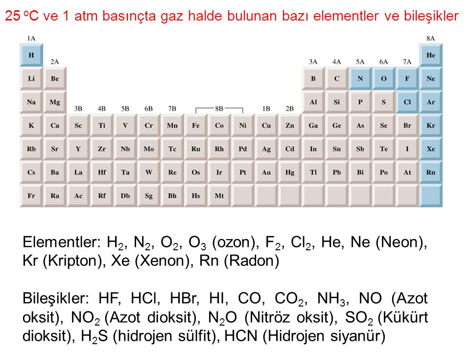 25 o C ve 1 atm basınçta gaz halde bulunan bazı elementler ve bileşikler Elementler: H 2, N 2, O 2, O 3 (ozon), F 2, Cl 2, He, Ne (Neon), Kr (Kripton), Xe (Xenon), Rn (Radon) Bileşikler: HF, HCl, HBr, HI, CO, CO 2, NH 3, NO (Azot oksit), NO 2 (Azot dioksit), N 2 O (Nitröz oksit), SO 2 (Kükürt dioksit), H 2 S (hidrojen sülfit), HCN (Hidrojen siyanür)