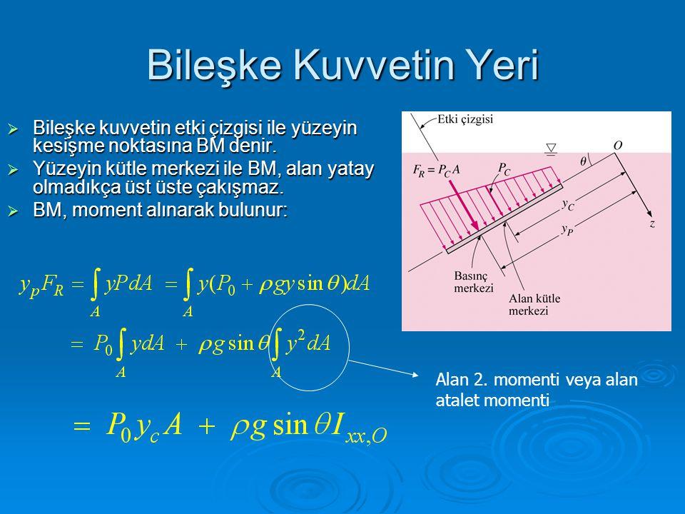 Bileşke Kuvvetin Yeri  Bileşke kuvvetin etki çizgisi ile yüzeyin kesişme noktasına BM denir.  Yüzeyin kütle merkezi ile BM, alan yatay olmadıkça üst