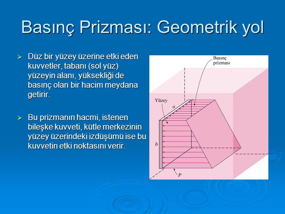 Basınç Prizması: Geometrik yol  Düz bir yüzey üzerine etki eden kuvvetler, tabanı (sol yüz) yüzeyin alanı, yüksekliği de basınç olan bir hacim meydan