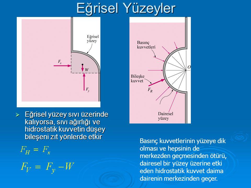 Eğrisel Yüzeyler  Eğrisel yüzey sıvı üzerinde kalıyorsa, sıvı ağırlığı ve hidrostatik kuvvetin düşey bileşeni zıt yönlerde etkir Basınç kuvvetlerinin