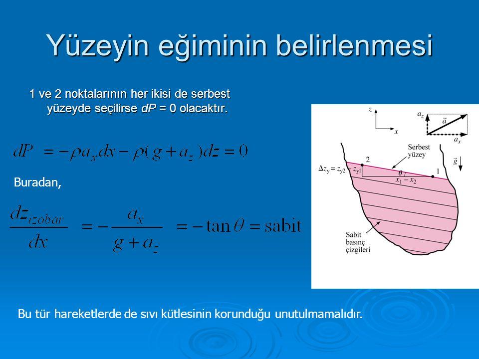 Yüzeyin eğiminin belirlenmesi 1 ve 2 noktalarının her ikisi de serbest yüzeyde seçilirse dP = 0 olacaktır. Buradan, Bu tür hareketlerde de sıvı kütles