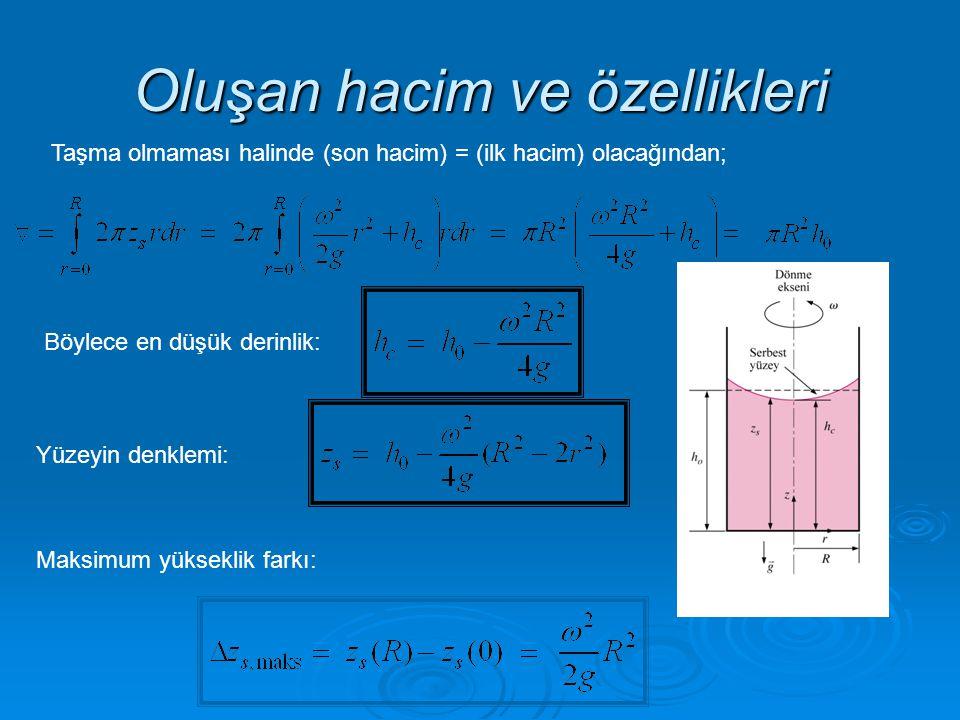 Oluşan hacim ve özellikleri Taşma olmaması halinde (son hacim) = (ilk hacim) olacağından; Böylece en düşük derinlik: Yüzeyin denklemi: Maksimum yüksek
