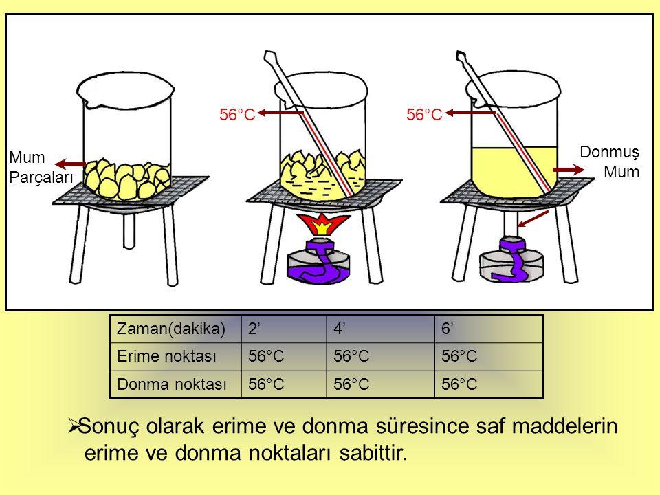 BUZ KKatı maddeler ısı alarak erirler. SSıvı maddeler ısı vererek donarlar.