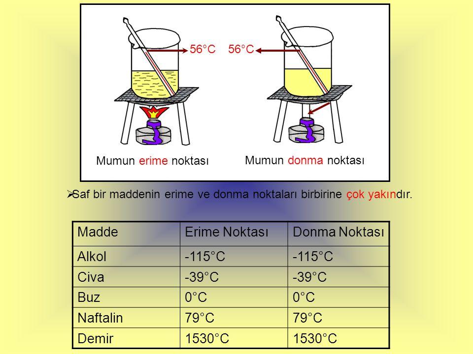 Mum Parçaları Donmuş Mum 56°C Zaman(dakika)2'4'6' Erime noktası56°C Donma noktası56°C SSonuç olarak erime ve donma süresince saf maddelerin erime ve donma noktaları sabittir.