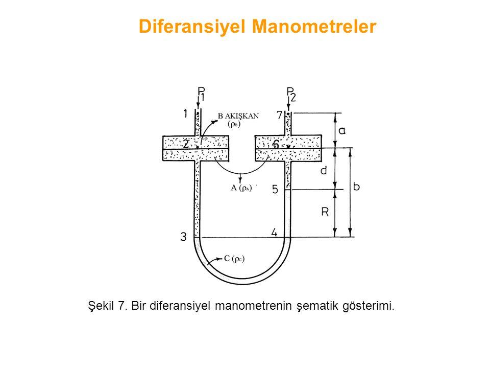 Şekil 7. Bir diferansiyel manometrenin şematik gösterimi. Diferansiyel Manometreler